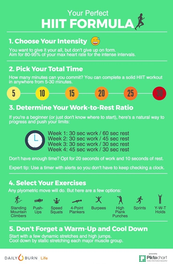 High-Intensity Training Formula Infographic