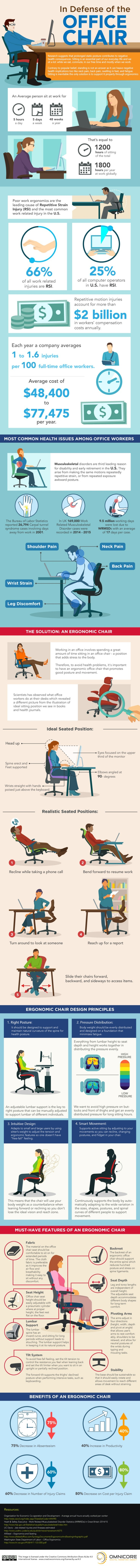 Why You Need An Ergonomic Chair For Your Office - Infographic
