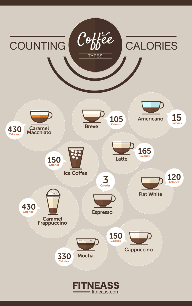 Weight Loss Ingredients - Caffeine Infographic