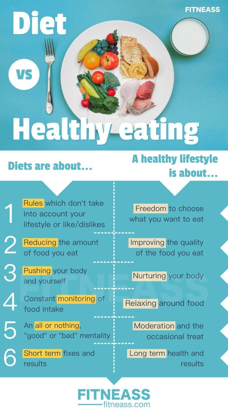 Dieting vs Eating Healthy