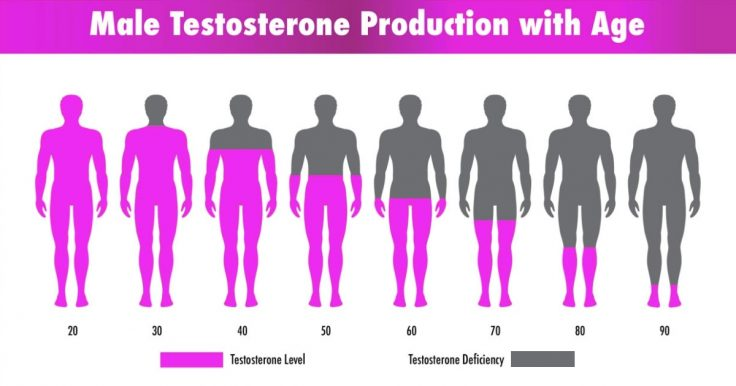 How And Why Does Testosterone Deficiency Affect Older Men?