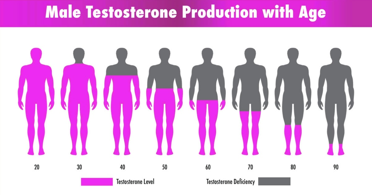 How And Why Does Testosterone Deficiency Affect Older Men