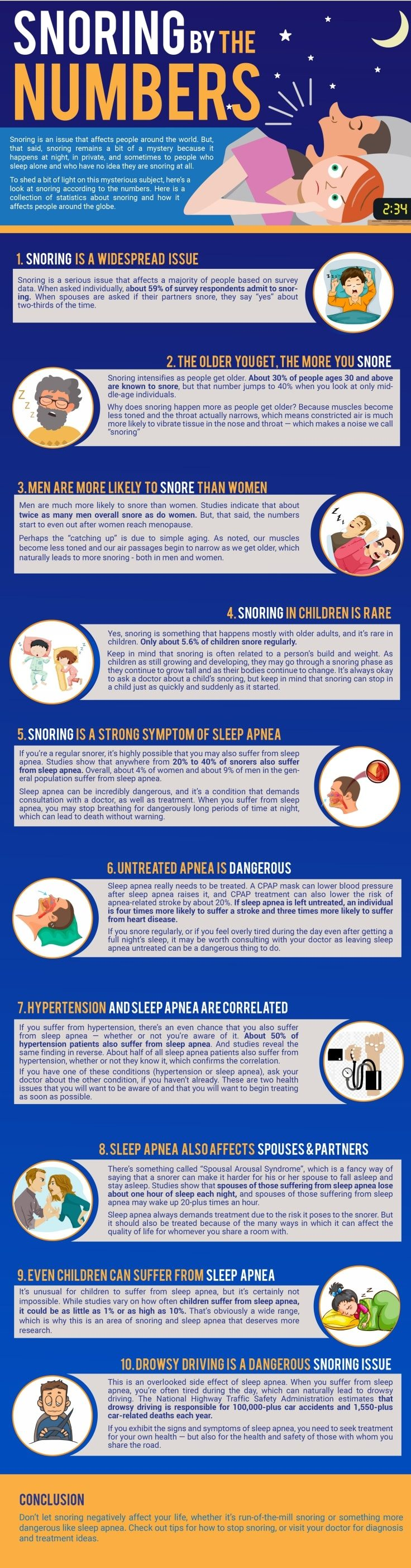Snoring By The Numbers Infographic