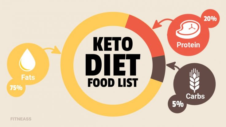 The Complete Keto Diet Food List For Total Fat Burning