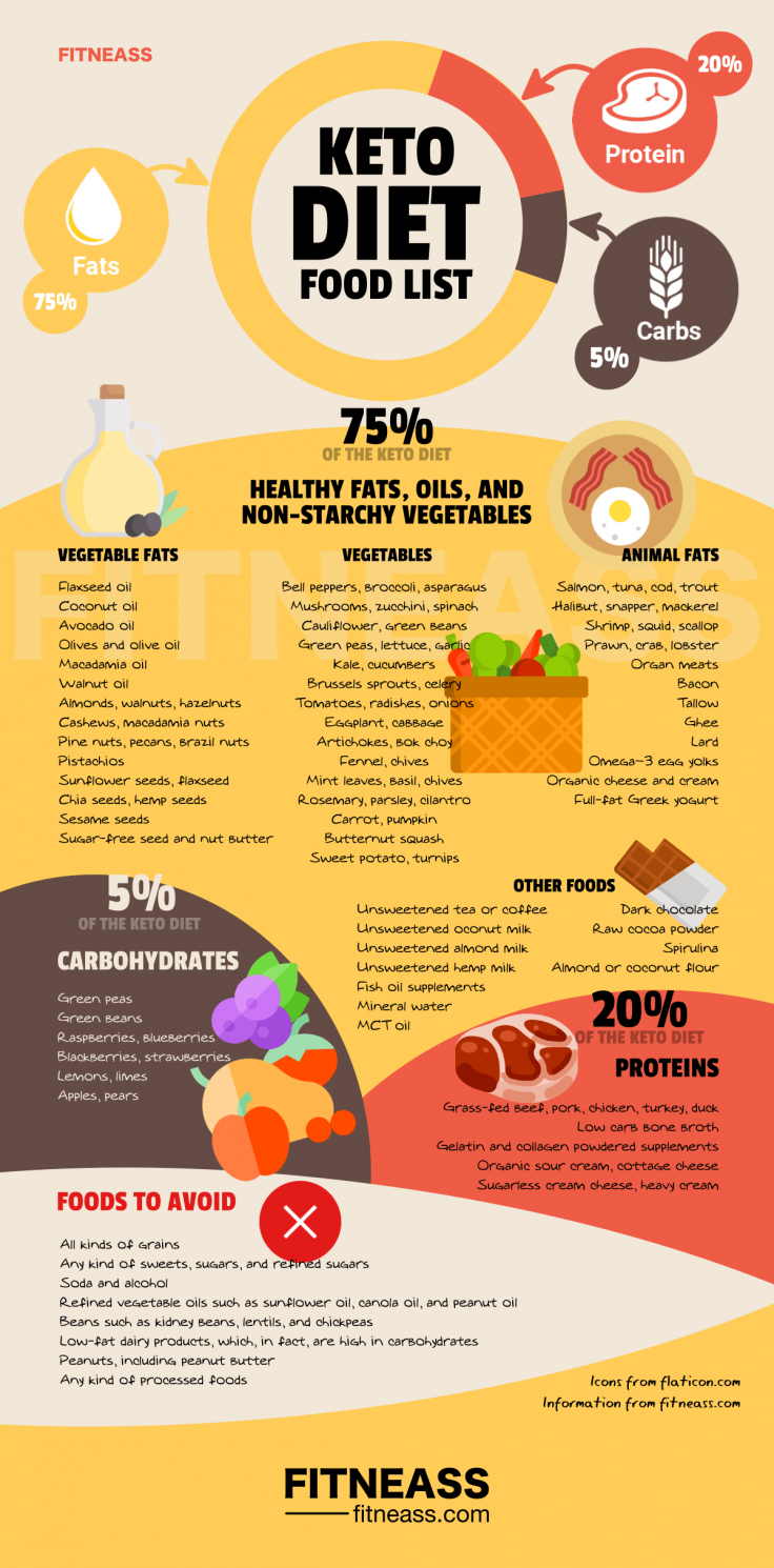 The Complete Keto Diet Food List Infographic