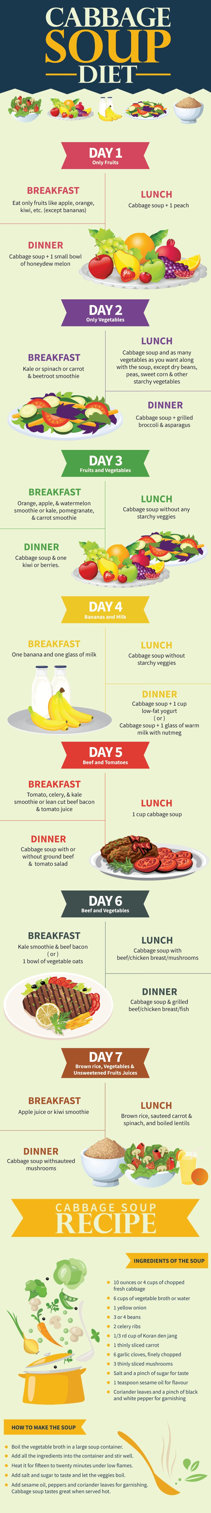 7-Day Cabbage Soup Diet For Rapid Weight Loss - Infographic