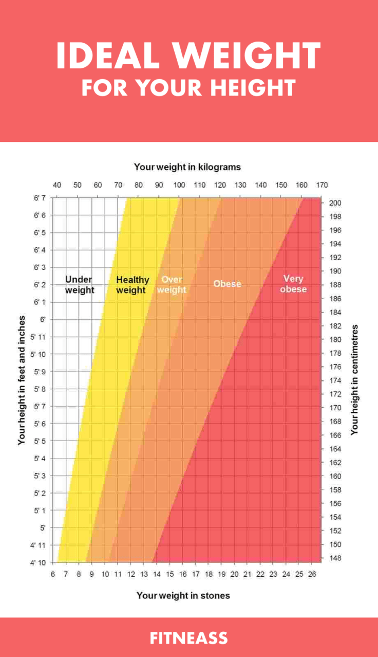 Ideal Weight For Your Height