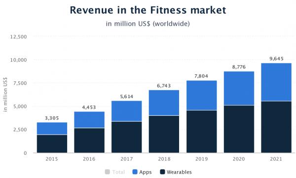 Revenue In Fitness Market